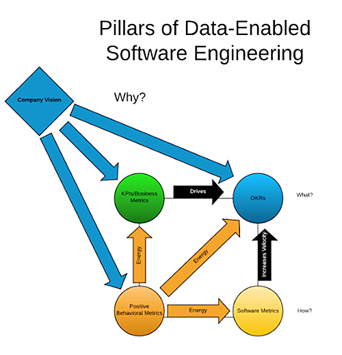 The four pillars of data-driven software engineering must be driven by your company's vision.